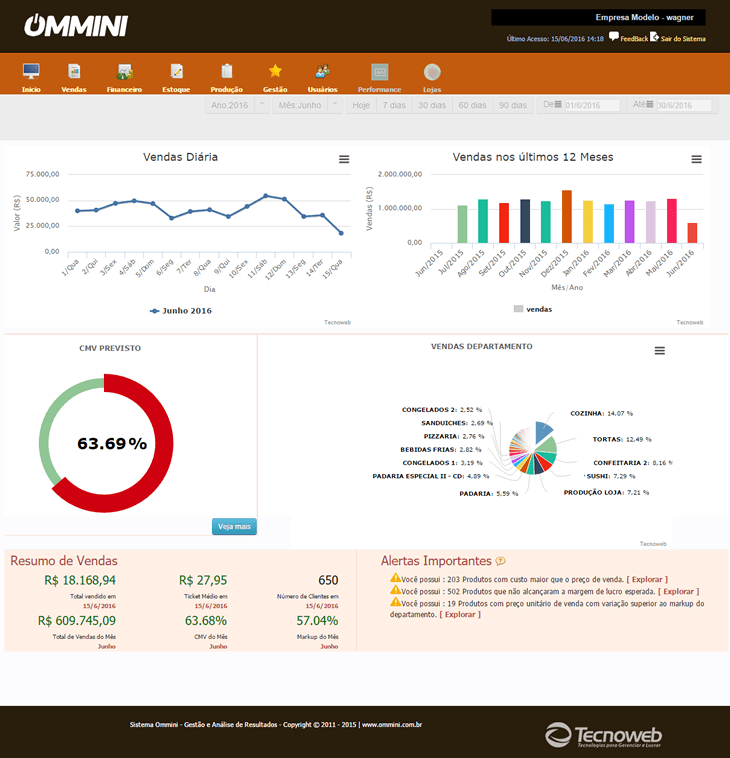 Dashboard Ommini